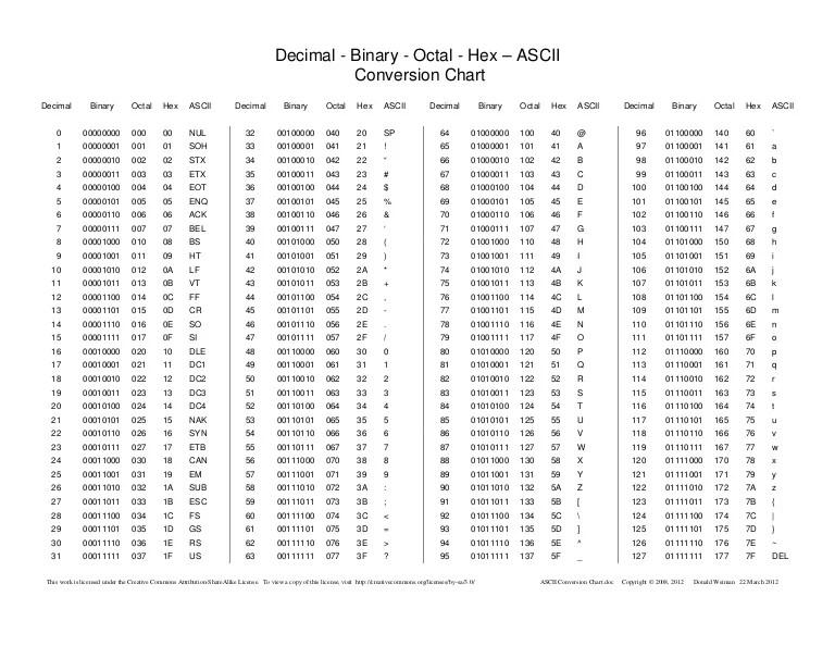 binary to octal chart - Mendicharlasmotivacionales