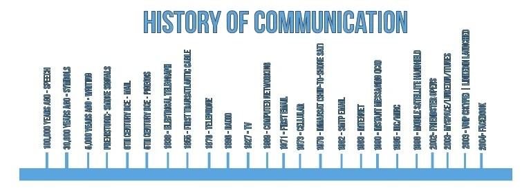 Timeline Of Changes In Communication
