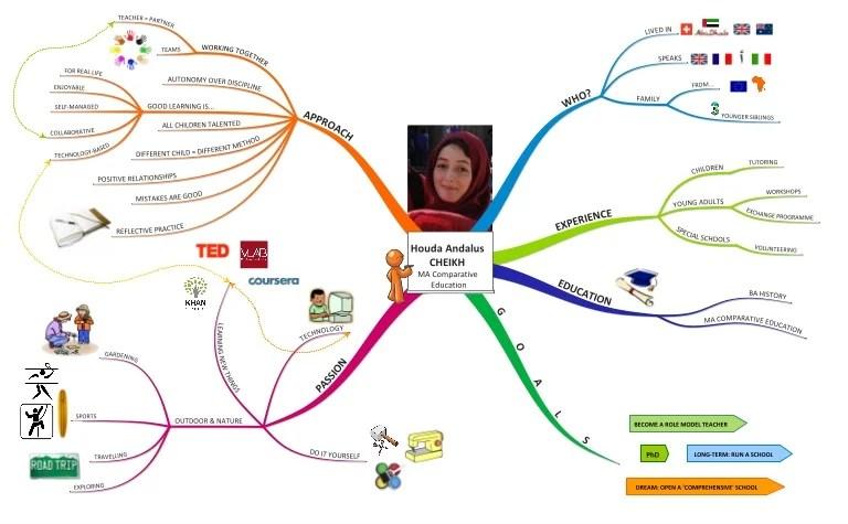 cv gratuit mind map