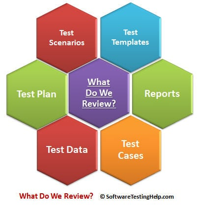 How to Perform Test Documentation Reviews in 6 Simple Steps - QA Process