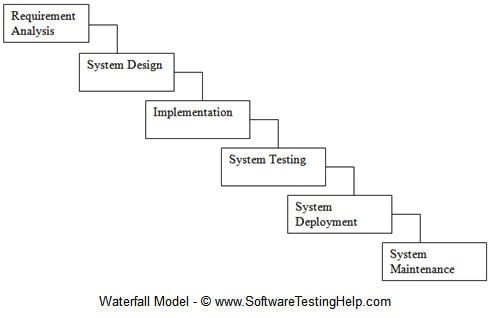 What is SDLC Waterfall Model?