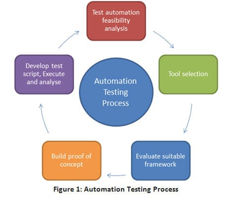 How to Implement Proof of Concept (POC) in Automation Testing