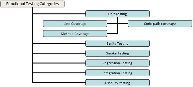 What is Functional Testing A Complete Guide with Its Types and Examples