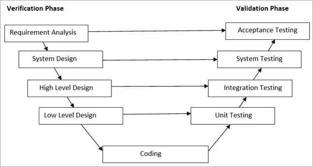 Software Development Life Cycle (SDLC) Phases and Models