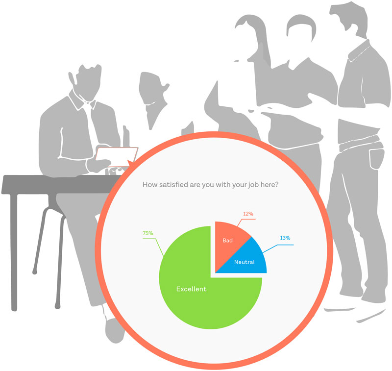 Best Employee Engagement Survey Software  Tool SoGoSurvey