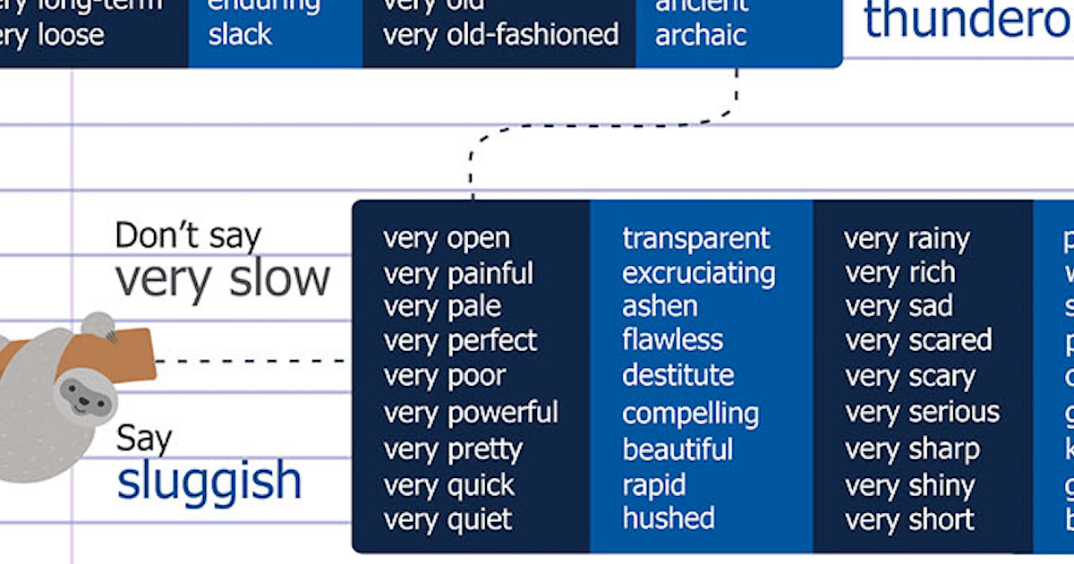Someone Made A Chart Of 128 Words You Can Use Instead Of