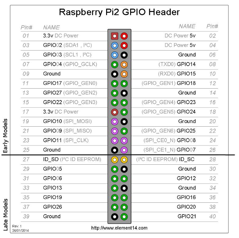 Raspberry gPIo - learnsparkfun
