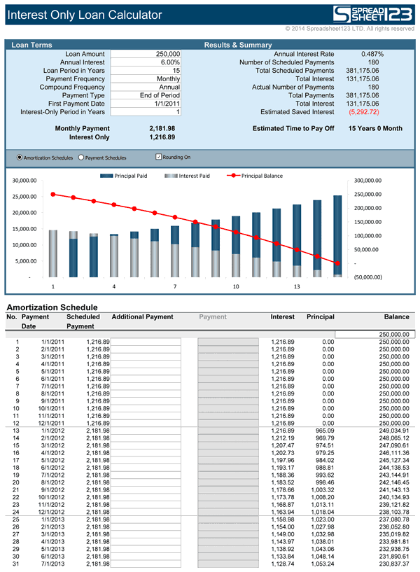 interest only loan amortization schedule
