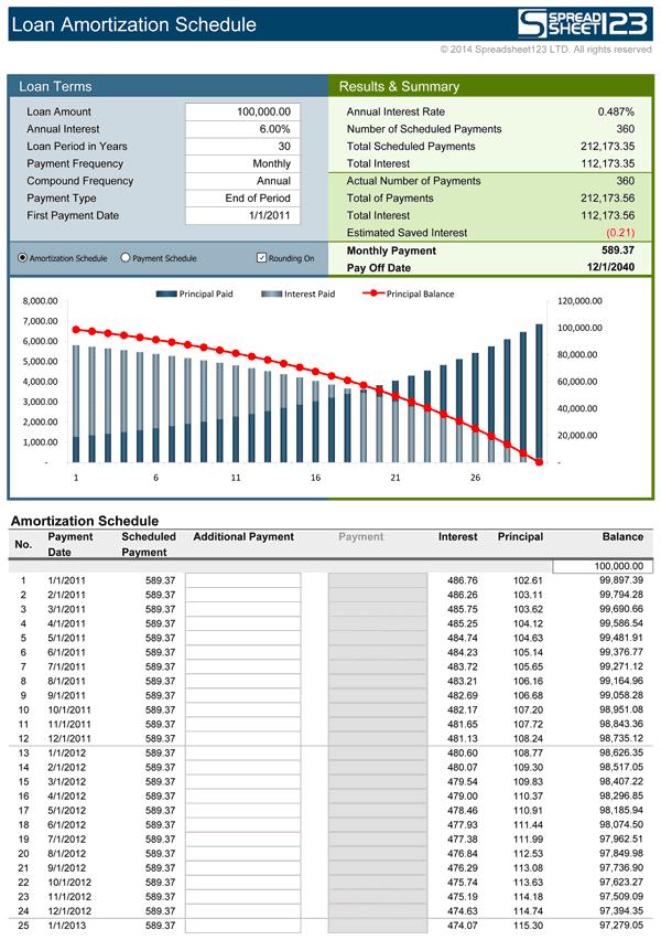 loan amortization calculator spreadsheet