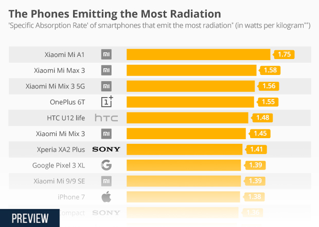 Chart The Phones Emitting the Most Radiation Statista