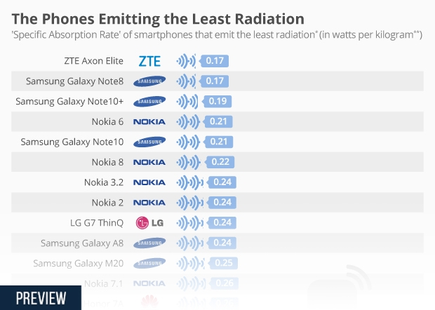 Chart The Phones Emitting the Least Radiation Statista