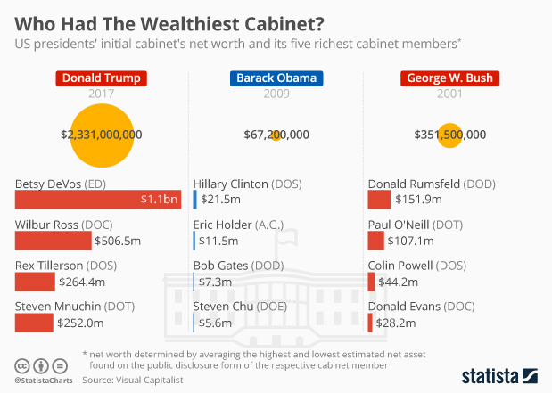 Chart Who Had The Wealthiest Cabinet Statista