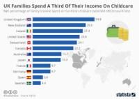 Kindergarten and Child Care - Statistics & Facts   Statista