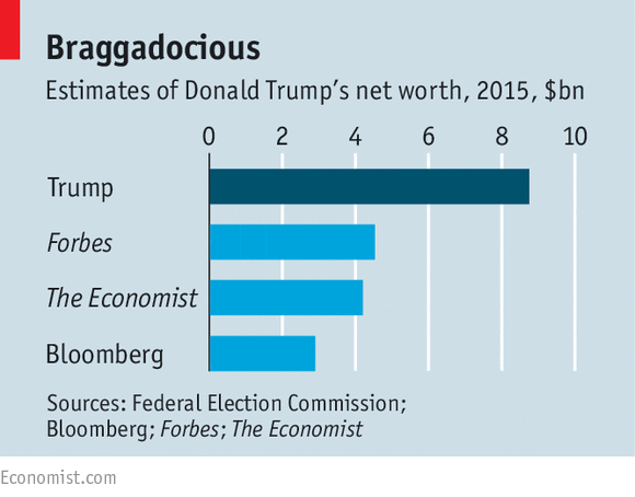 Donald Trump Investments