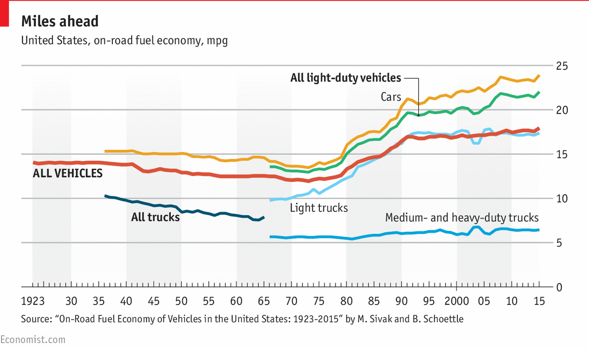 Miles And More Upgrade Chart Donald Trump Plans To Roll Back Fuel Economy Standards Daily Chart