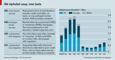 Back from the dead - The return of securitisation
