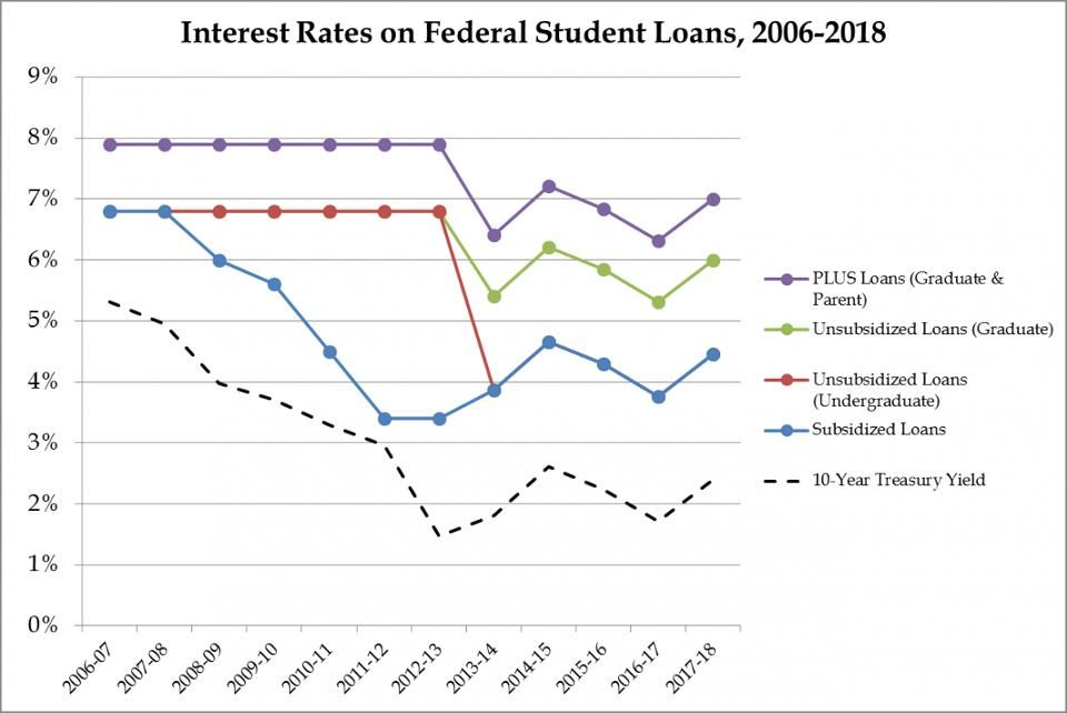 What Are the Average Student Loan Interest Rates? Student Loan Hero