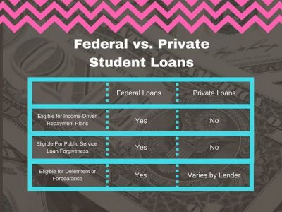 The Complete Guide to Federal Student Loans | Student Loan Hero