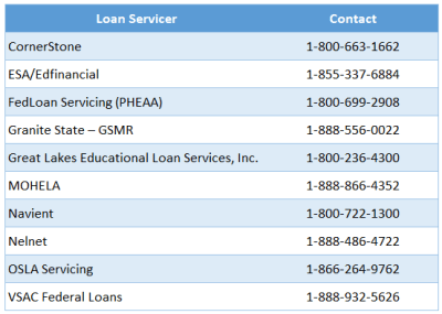 Who Is My Student Loan Servicer? | Student Loan Hero