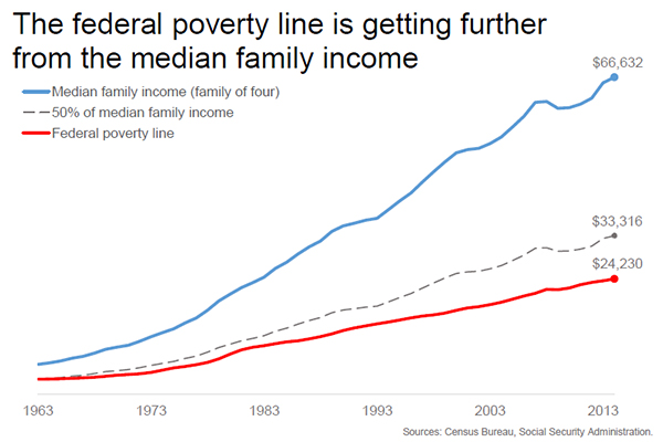 The Federal Poverty Line is Too Damn Low - Talk Poverty