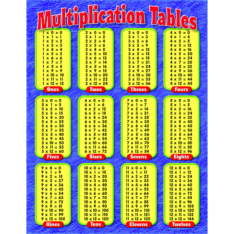 Maths Multiplication Tables From 1 To 20 - Maison Design