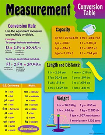 Measurement Chart Baking Conversion Charts Baking Measurement - measurement charts