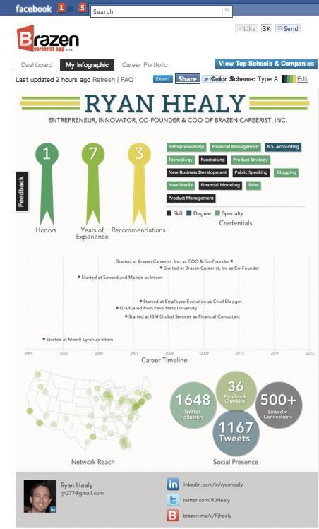free resume creator download write your resume online free resume creator infographic created by brazen careerist