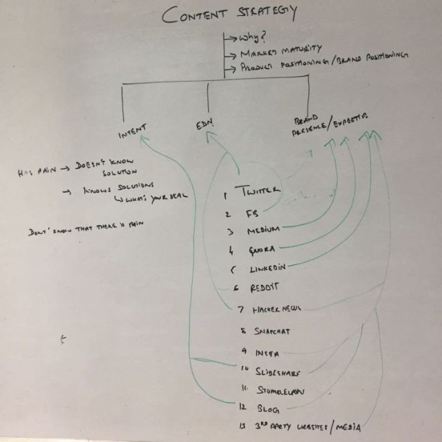 Pipecandys content strategy.
