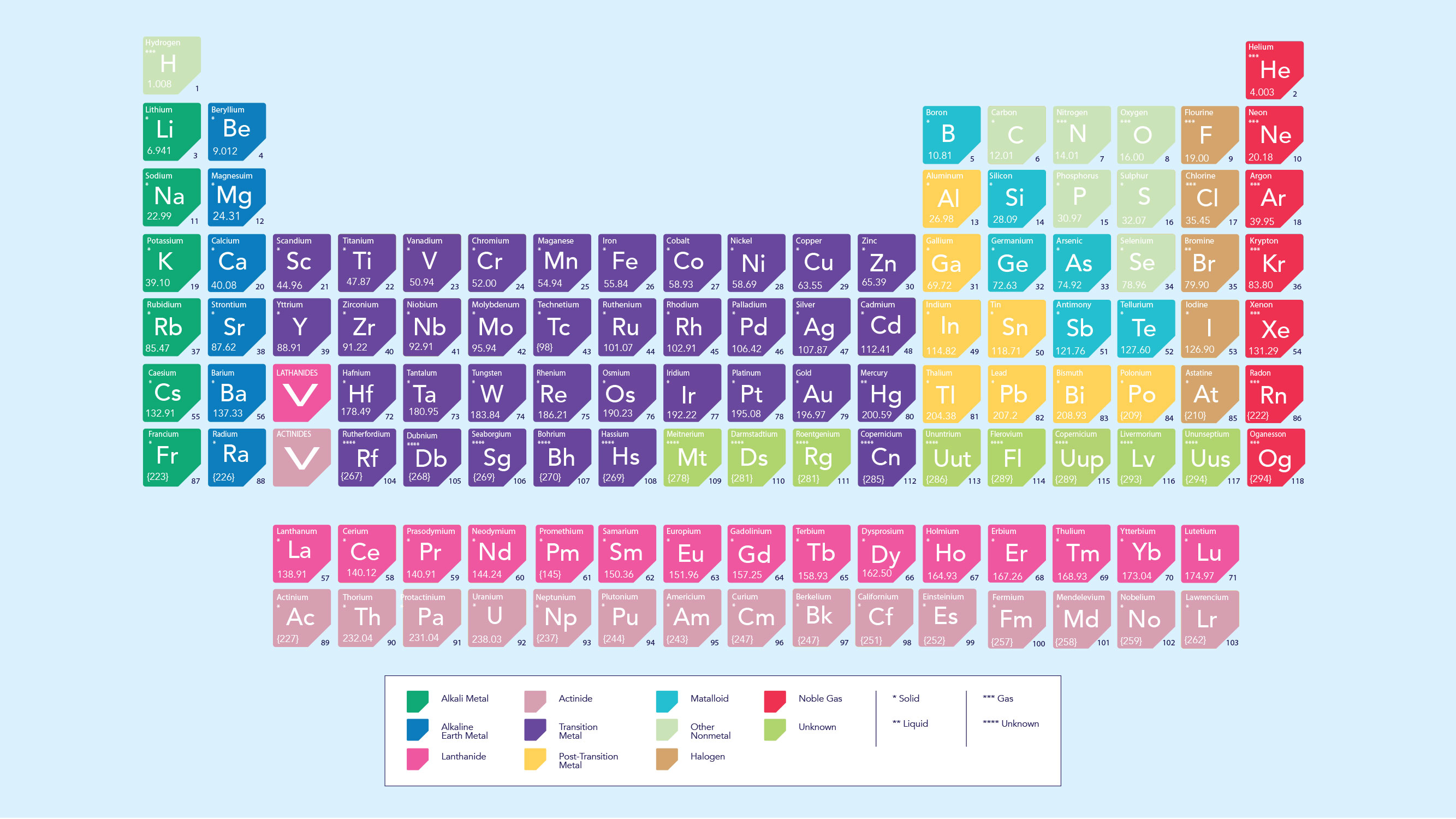 / Vs Cation Vs Anion Definition Chart And The Periodic Table