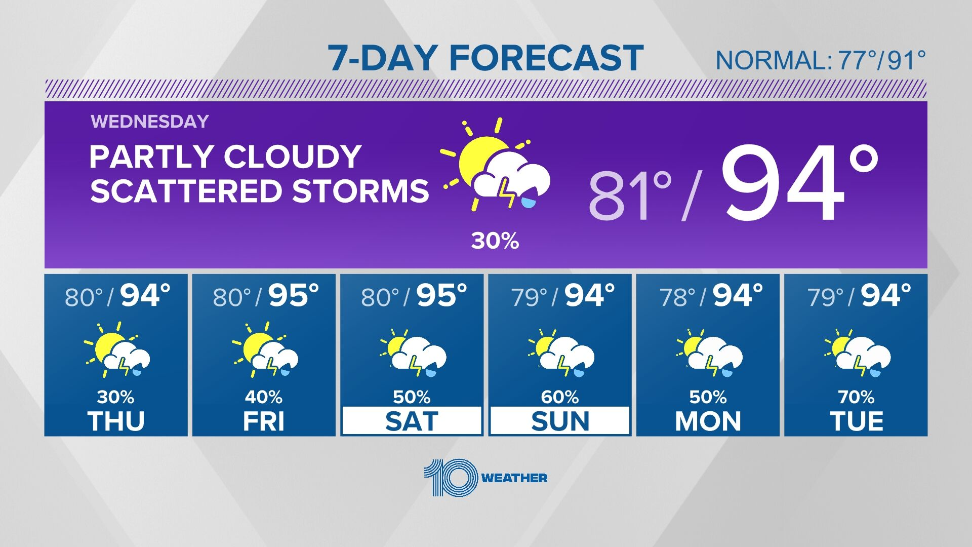 weather channel 10 day forecast ca