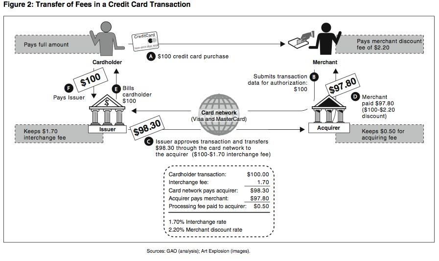 credit card payment processing diagram
