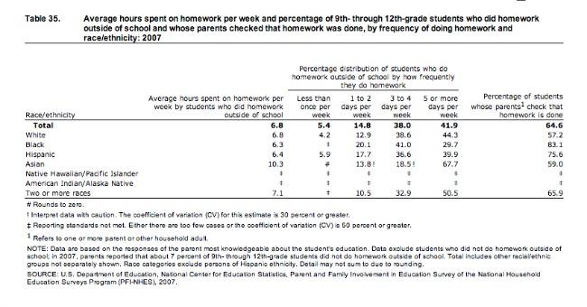 How Much Homework Do American Kids Do? - The Atlantic - daily homework assignment sheet