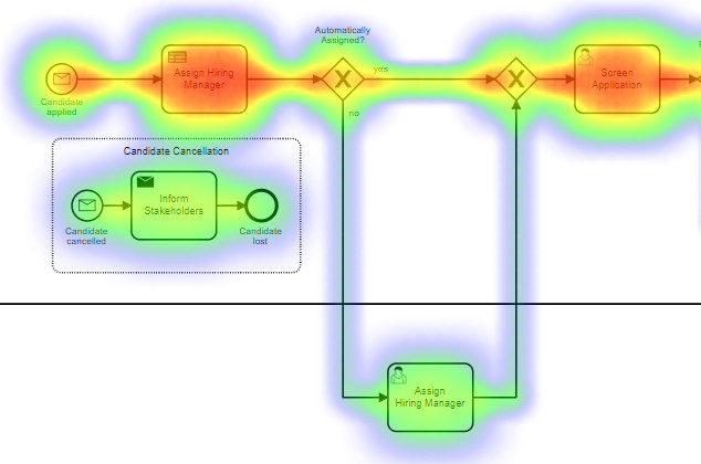 Camunda Offers a Microservices Workflow Engine, Built on BPMN - The