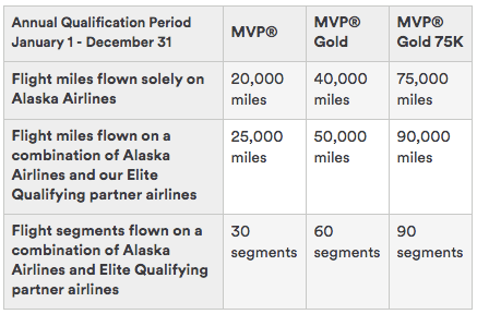 For this analysis, I'll assume that you overqualified by 20% for each of the Alaska elite levels.