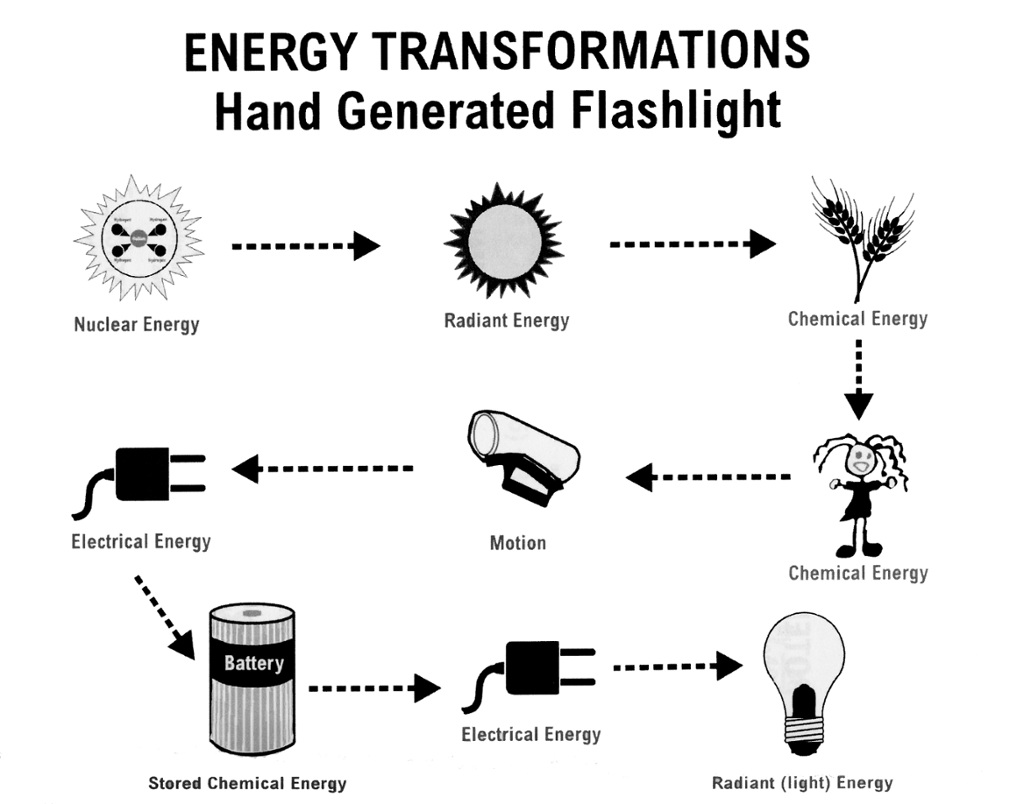 diagram transformation of energy