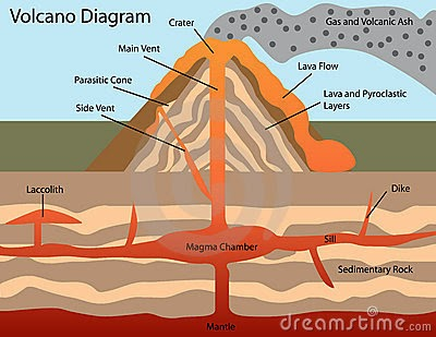 volcanic vent diagram diagram created by us