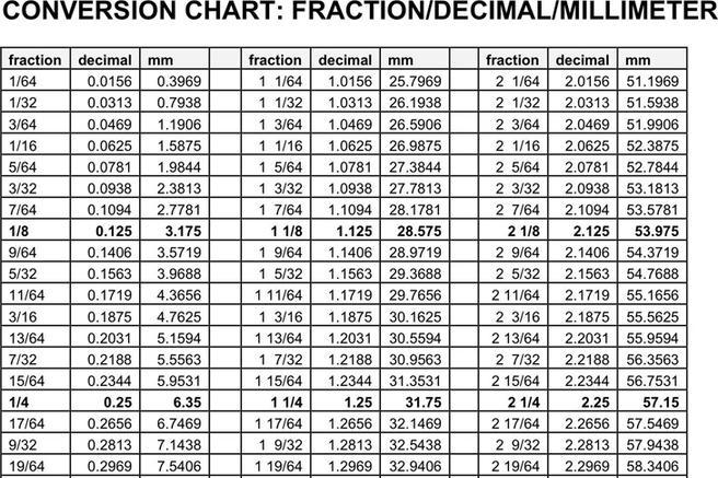 3+ Decimal to Fraction Chart Free Download