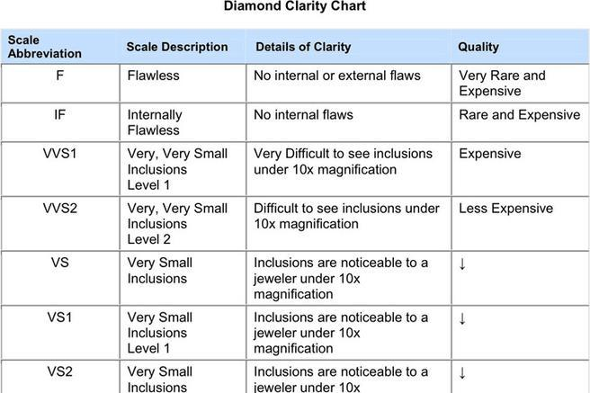 2+ Diamond Clarity Chart Free Download