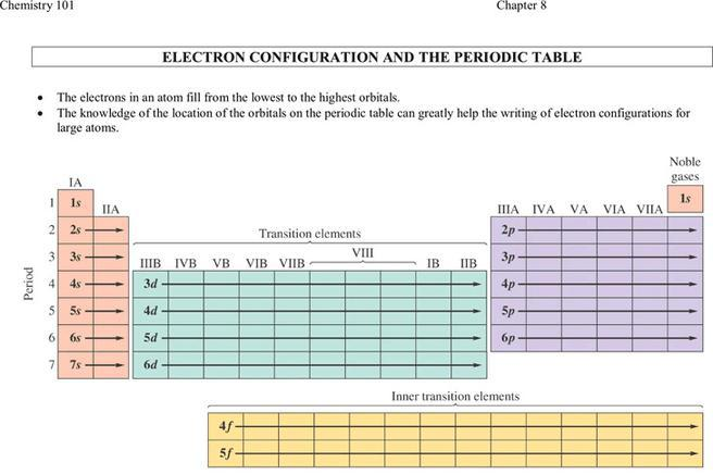 25+ Chemistry Chart Free Download