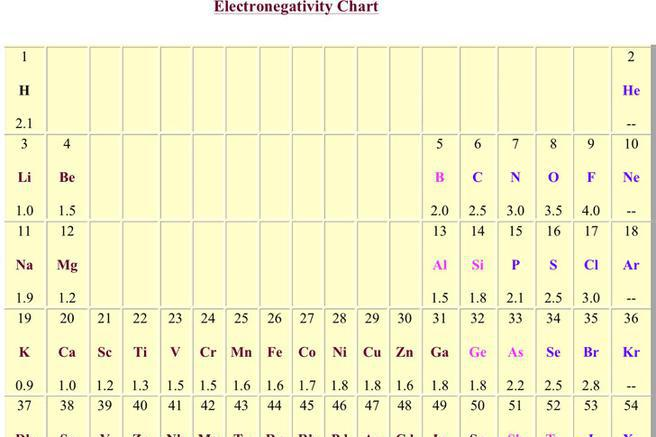 Download Electronegativity Chart for Free - TidyTemplates - electronegativity chart template