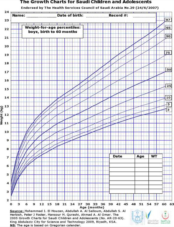 Download Baby Boy Weight Growth Percentile Chart for Free