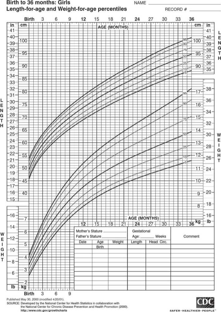 Download Baby Girl Growth Chart Template for Free - TidyTemplates