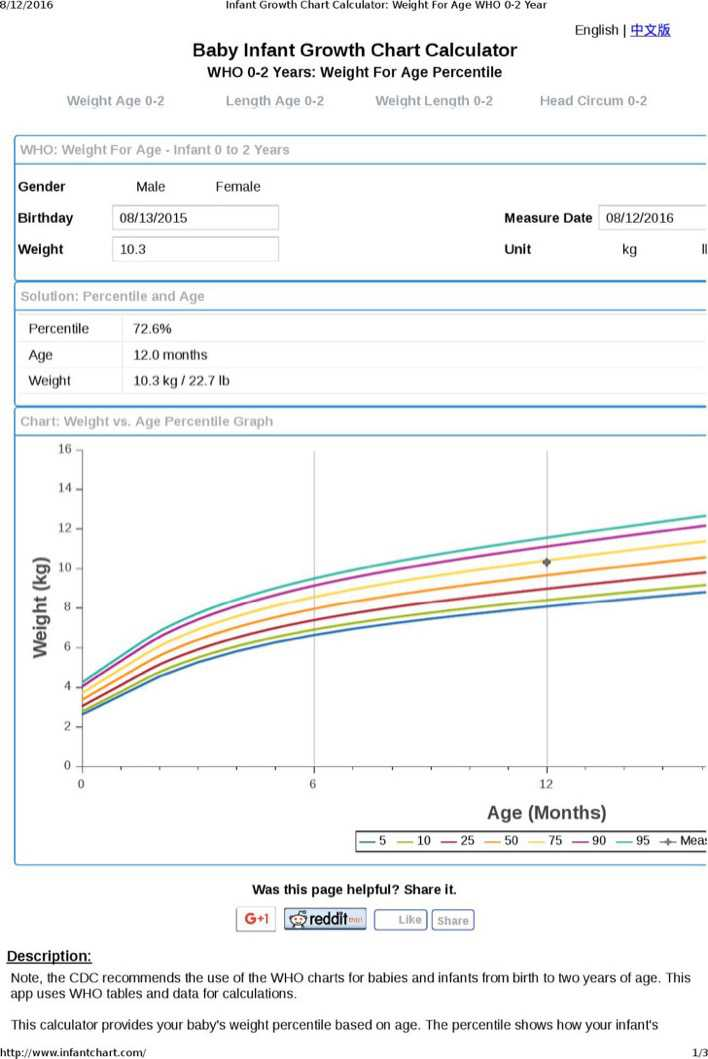 Download Breastfed Baby Growth Chart Calculator for Free - TidyTemplates