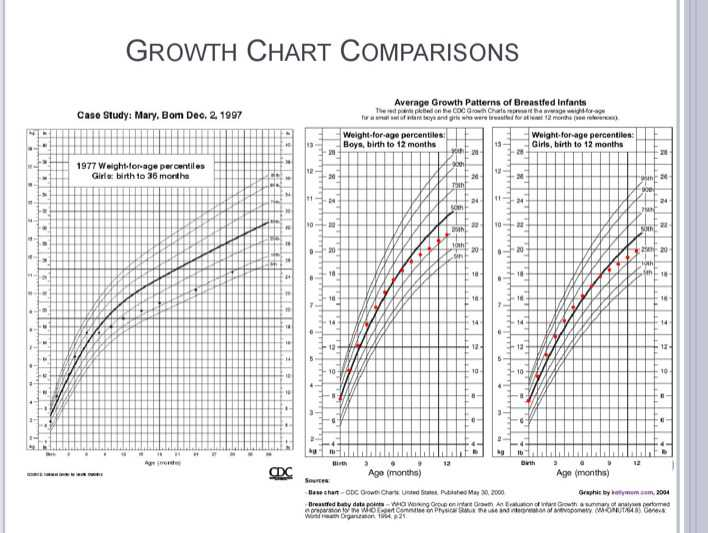 Download Breastfed Baby Growth Chart Template for Free Page 3