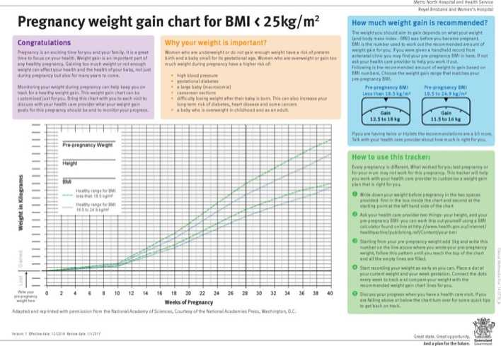 Download Example Average Baby Weight Gain Chart for Free - TidyTemplates