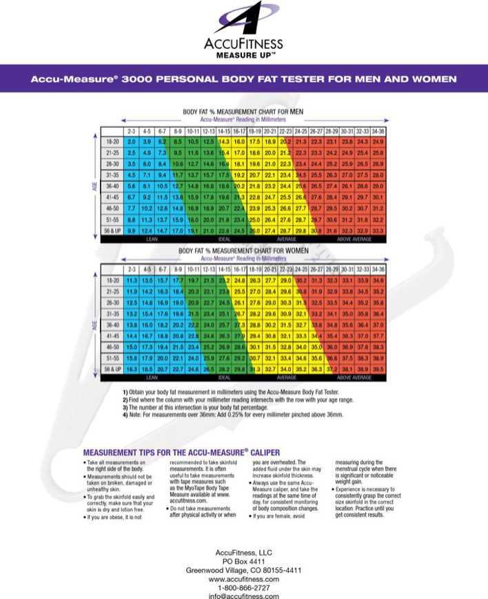 Download Men Body Fat Measurement Chart for Free - TidyTemplates