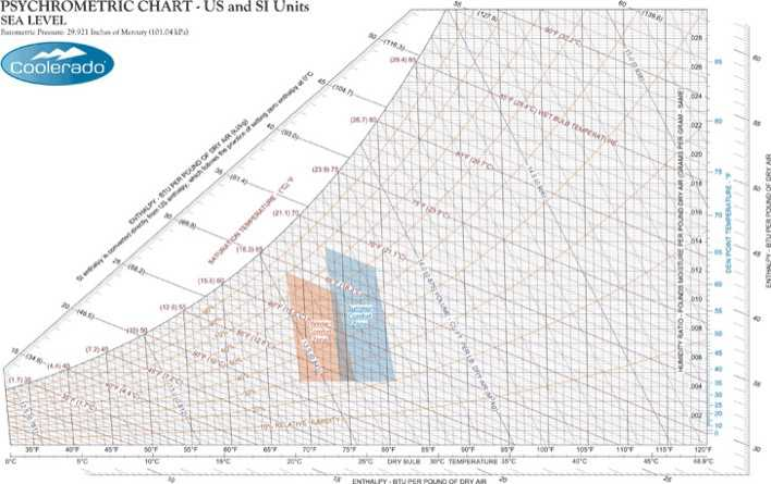 Download Sea Level IP And SI Psychrometric Chart for Free