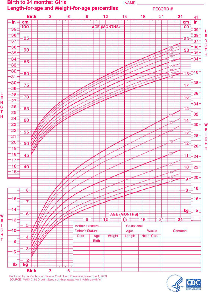 Girls Growth Chart Template Colbro