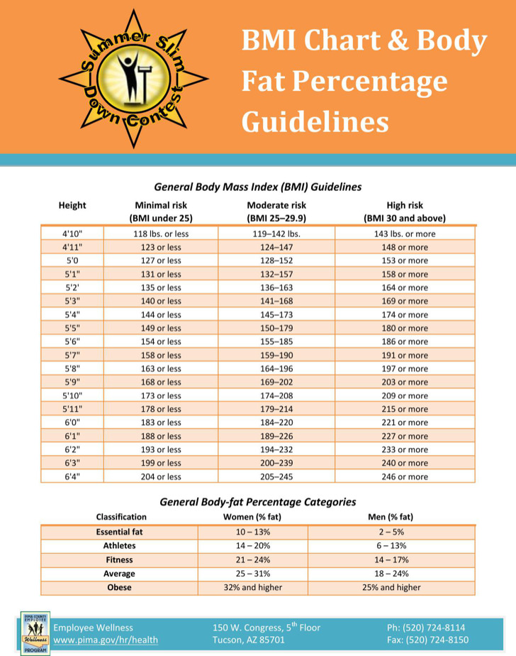 Download Body Fat Percentage Measurement Chart for Free - TidyTemplates