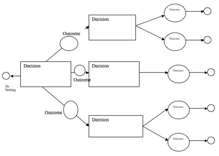 3+ Decision Tree Template Free Download